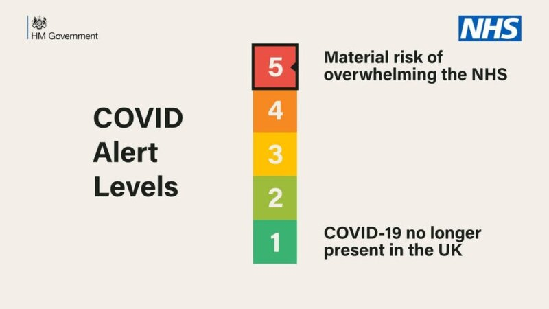 The UK's COVID-19 alert level has been reduced to level three, The Manc
