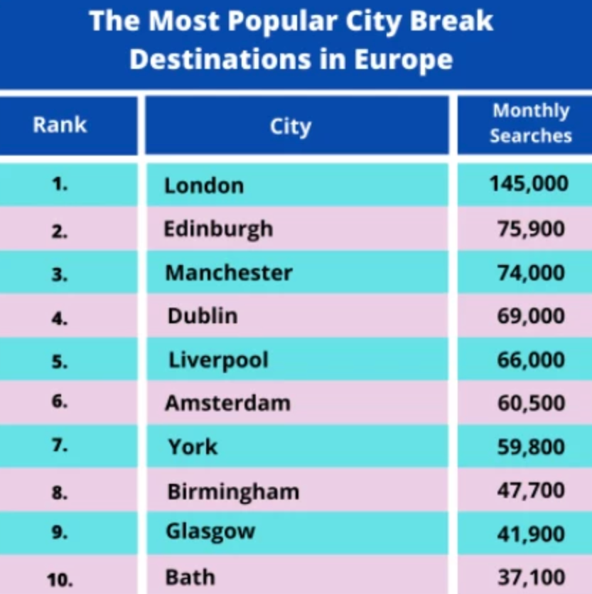 Manchester crowned one of the most popular city break destinations in the UK, The Manc