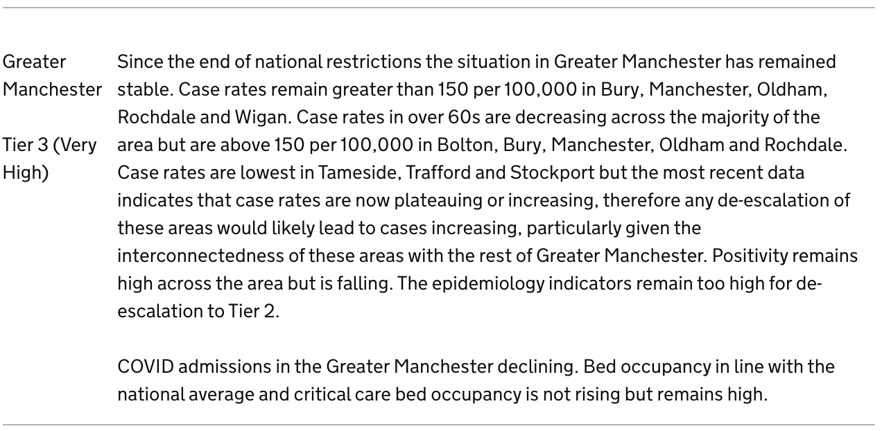 Why didn't Greater Manchester move into Tier 2?, The Manc