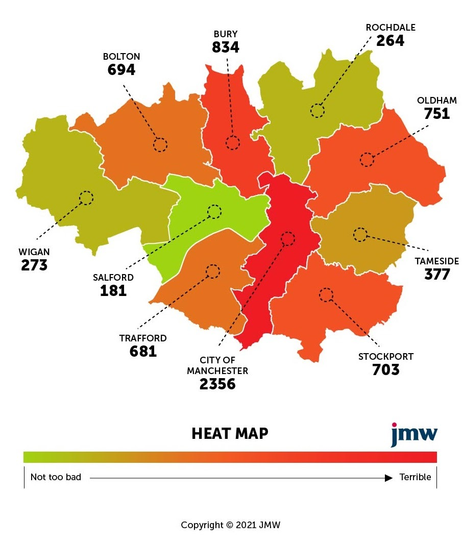 New research reveals there's currently over 7,000 potholes across Greater Manchester, The Manc