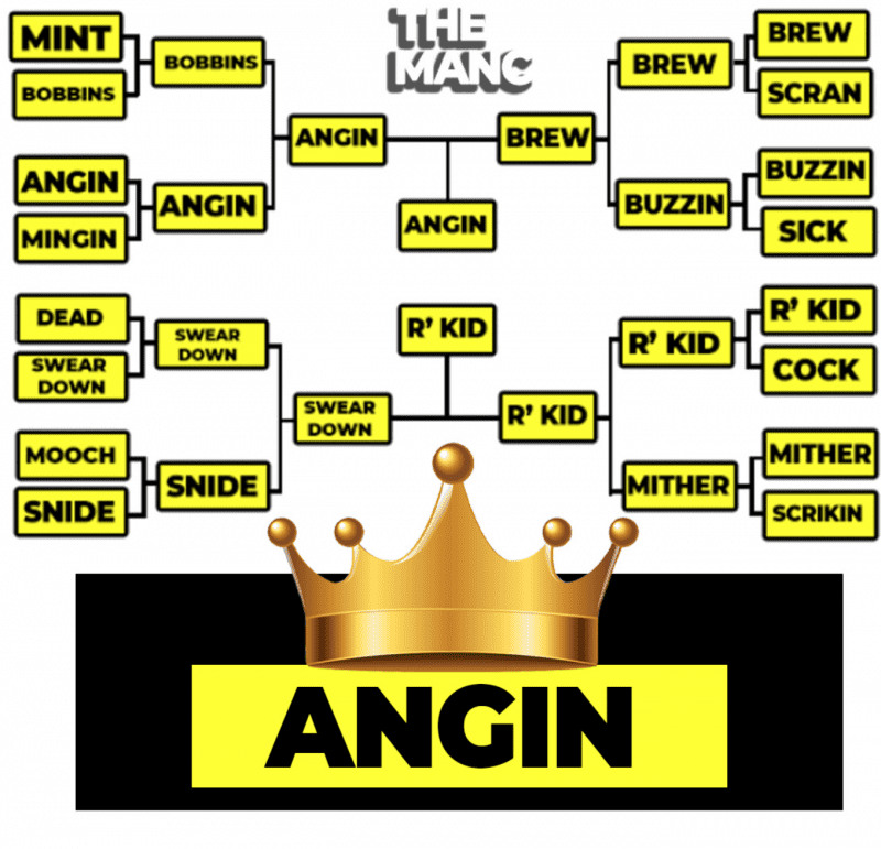 'Angin' takes the title as the best Mancunian slang word of all time, The Manc