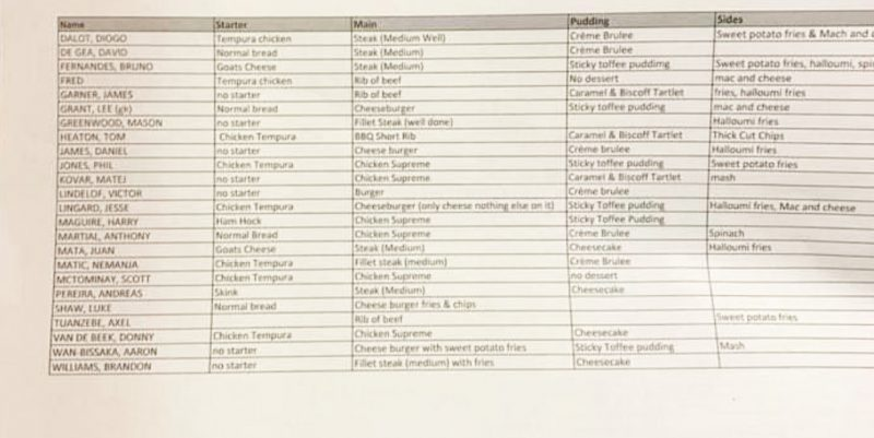 Football fans troll Man United players over leaked meal list from restaurant, The Manc